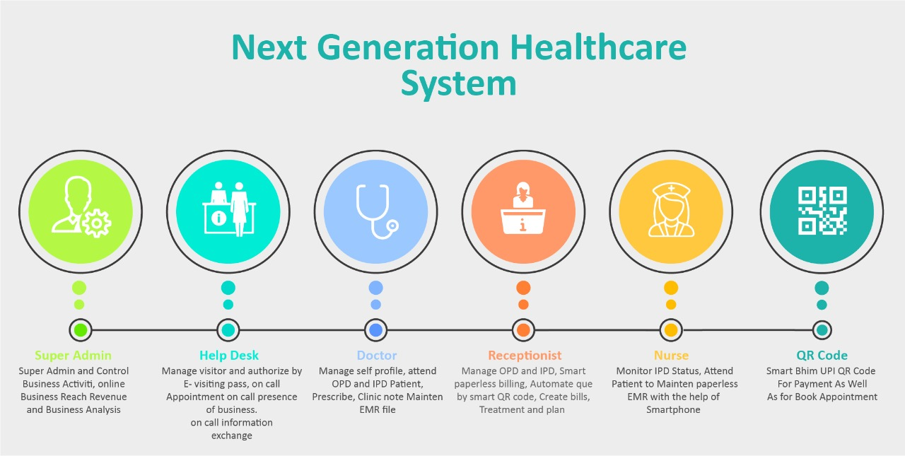 Smart and Next Generation healthcare Management System