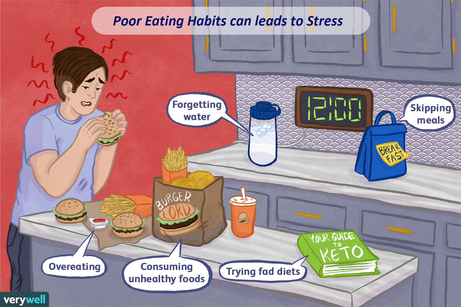 Poor Eating Habits can leads to Stress